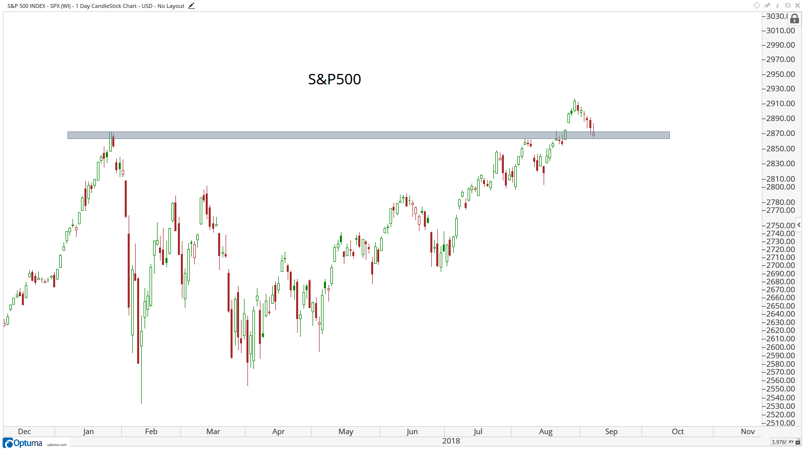 Technical chart showing the performance of the S&P 500 index