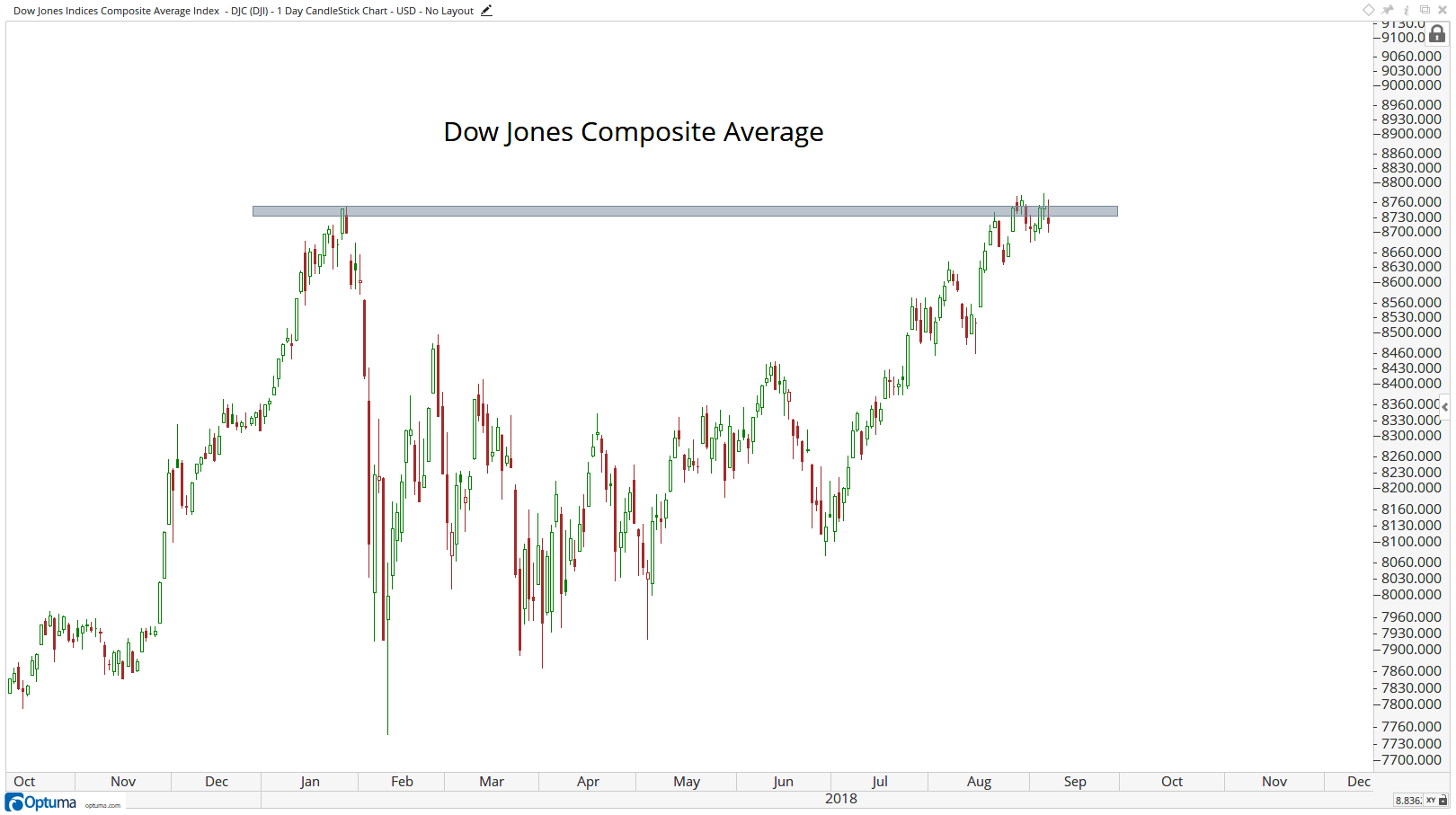 Technical chart showing the performance of the Dow Jones Composite Average