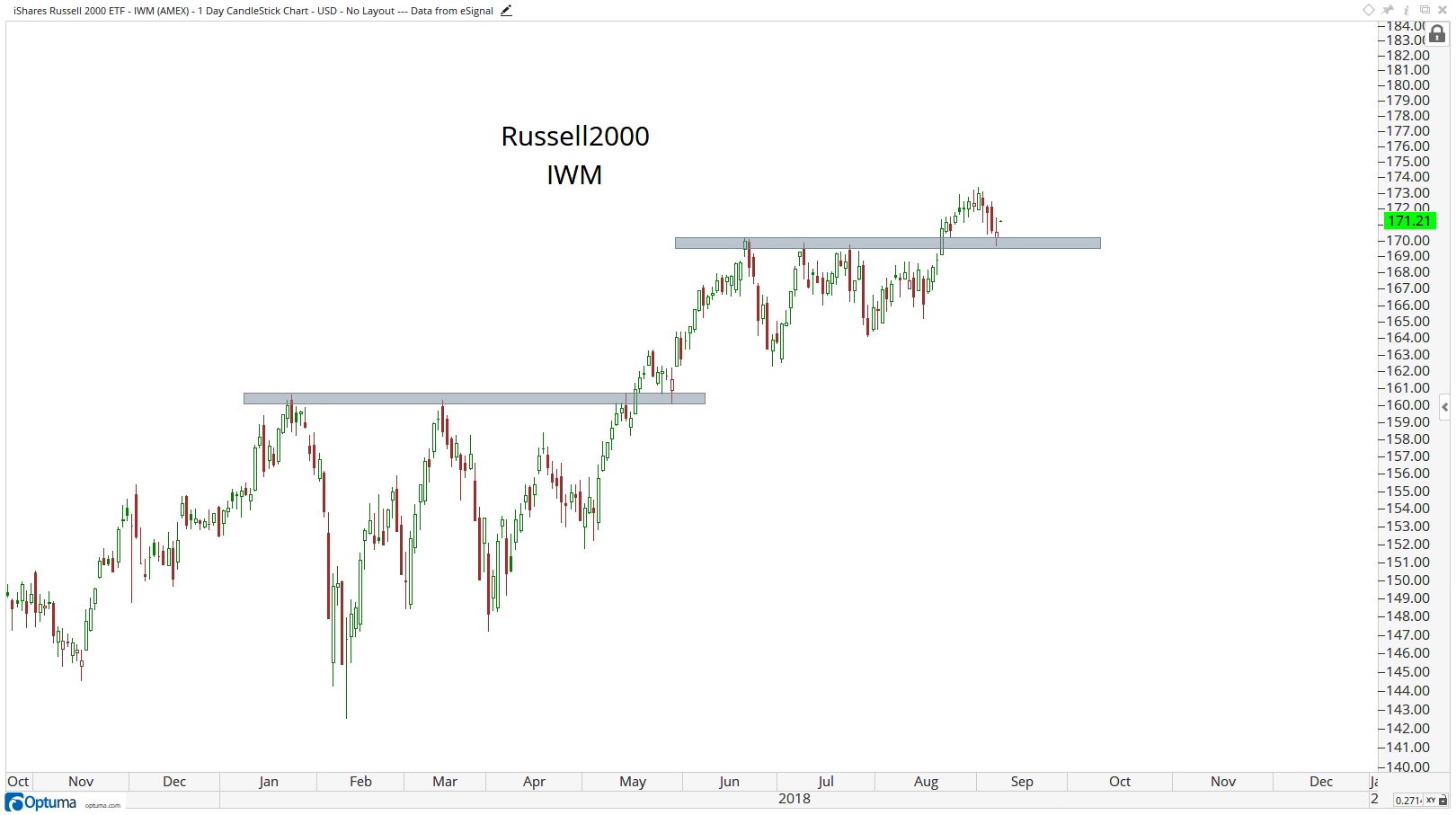 Technical chart showing the performance of the the iShares Russell 2000 ETF (IWM)
