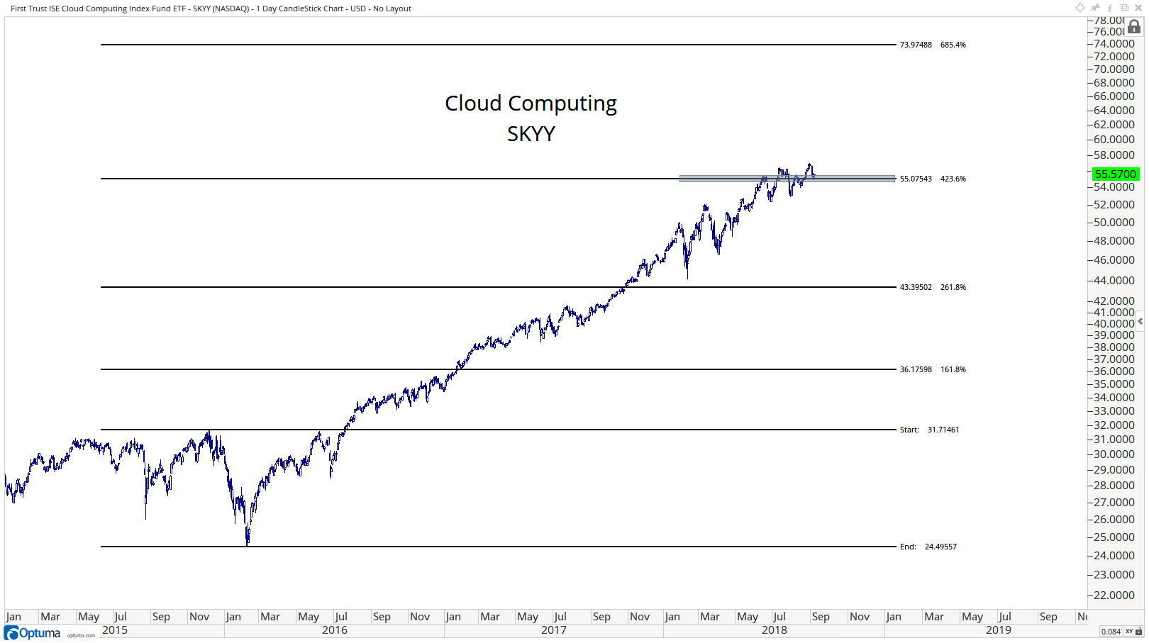 Technical chart showing the performance of the First Trust ISE Cloud Computing Index Fund ETF (SKYY)