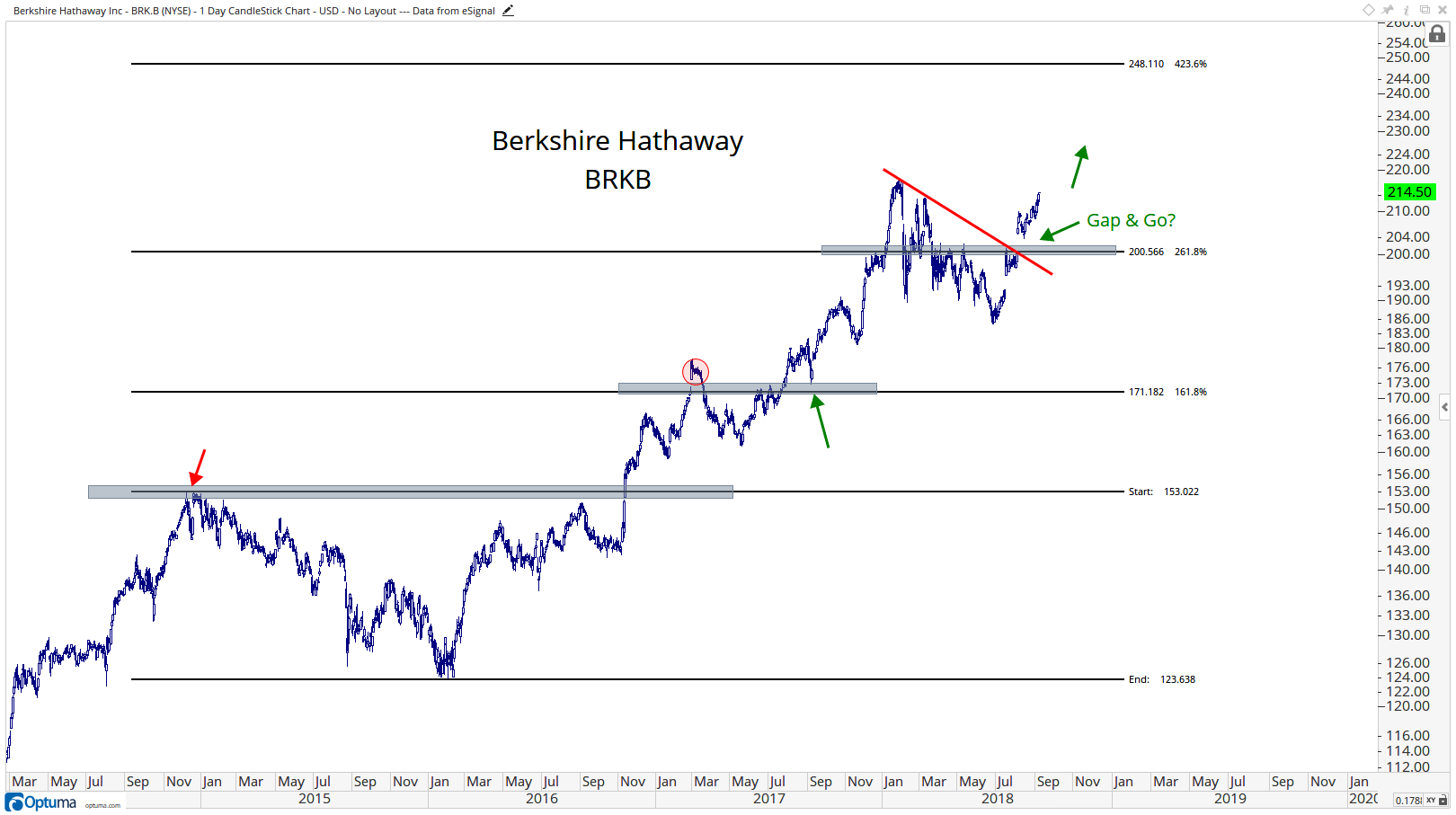 Technical chart showing the performance of Berkshire Hathaway Inc. (BRK.B)