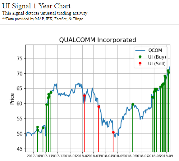 Activity signals on the chart of Qualcomm Incorporated (QCOM)