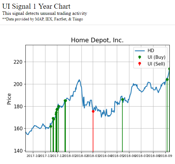 Chart showing activity signals for The Home Depot, Inc. (HD) stock