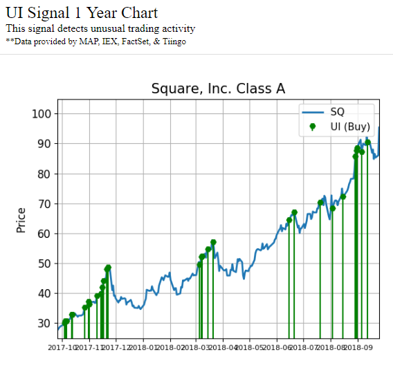 One-year chart showing activity signals in Square, Inc. (SQ) stock