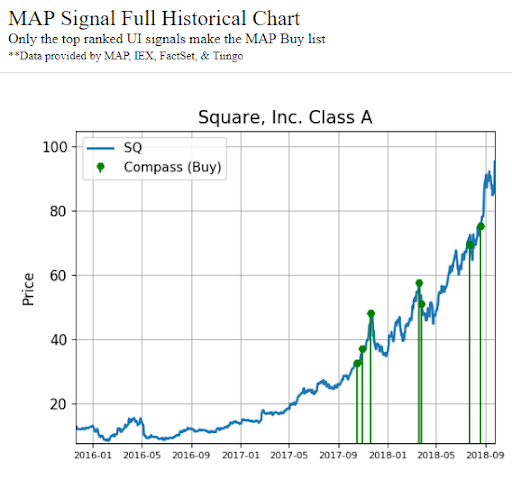 Historical chart showing activity signals in Square, Inc. (SQ) stock
