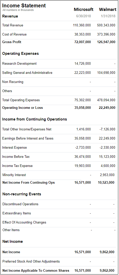 Income statement definition example the focus in this standard format is to calculate the profitincome at each subhead of revenue and operating expenses and then account for mandatory taxes cheaphphosting Choice Image