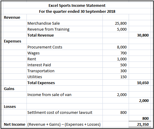 income statement  definition  u0026 example