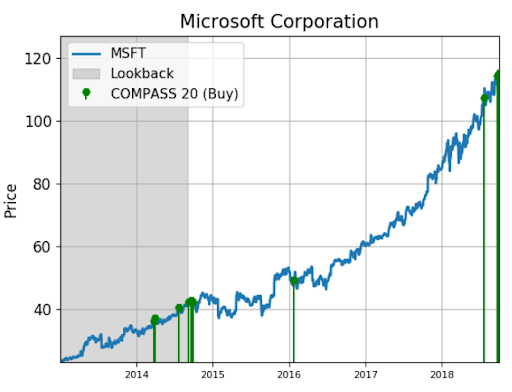 Microsoft Stock Is Alerting Bullish Trading Activity Investopedia