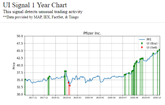 Chart showing activity signals made by Pfizer Inc. (PFE) stock over the past year