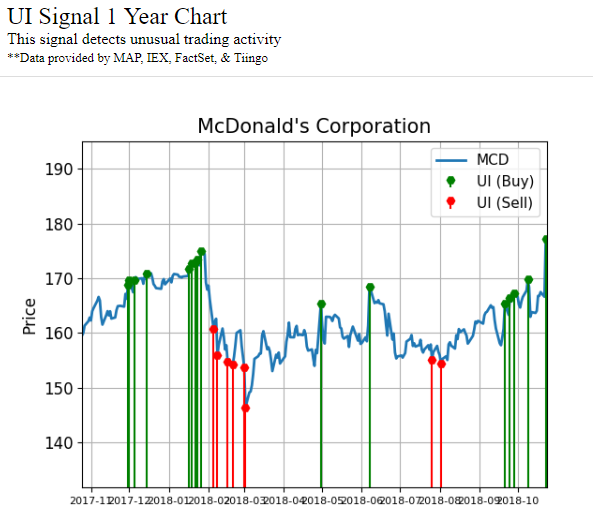 Chart showing unusual activity signals made by McDonald's Corporation (MCD) stock over the past year