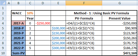 Present value calculations online dating