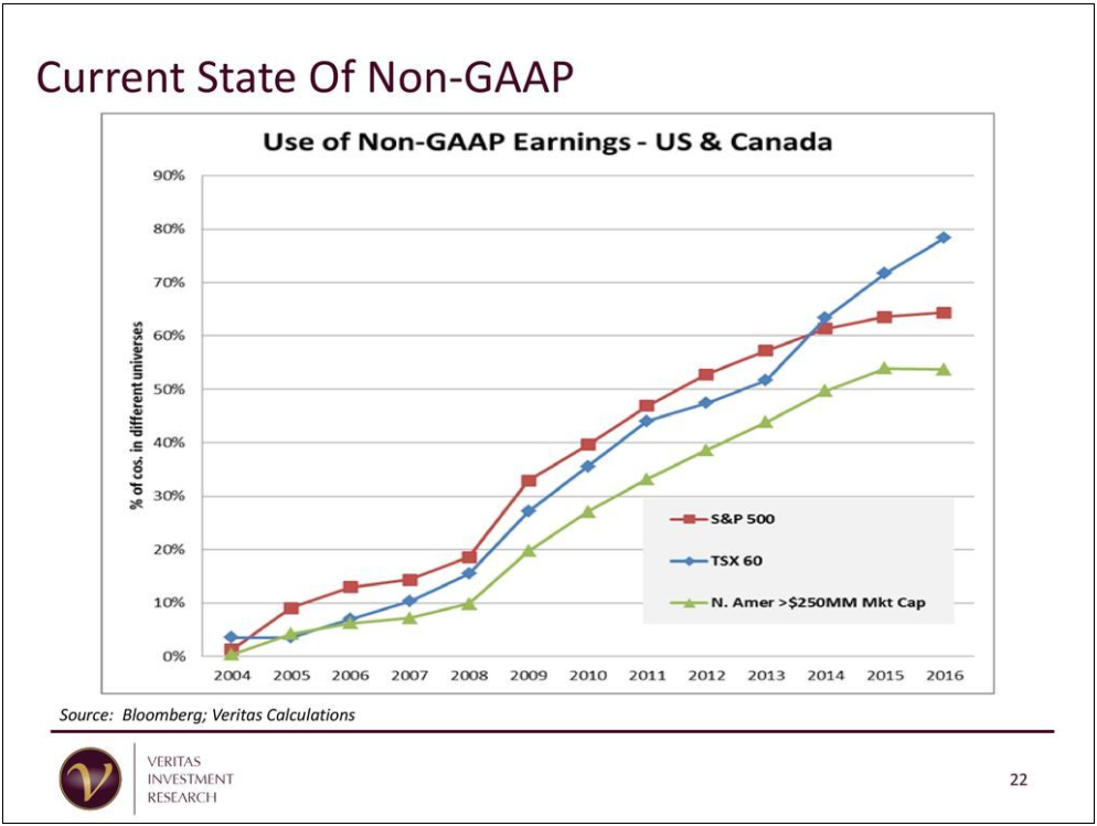 Consolidating debt definition gaap