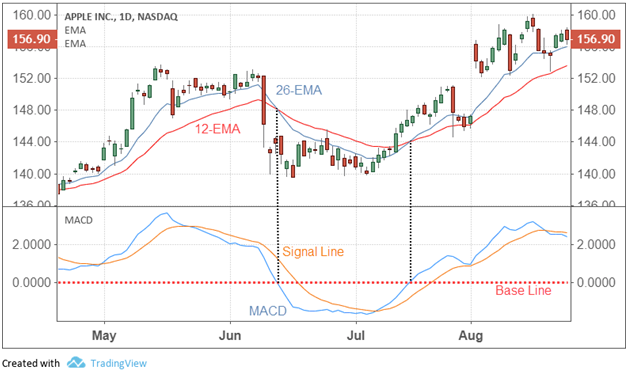 Moving Average Convergence Divergence Macd