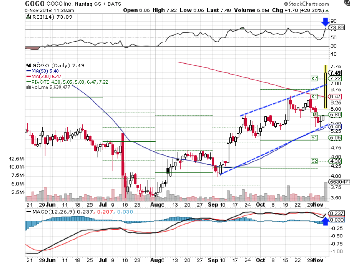 Technical chart showing the performance of Gogo Inc. (GOGO) stock