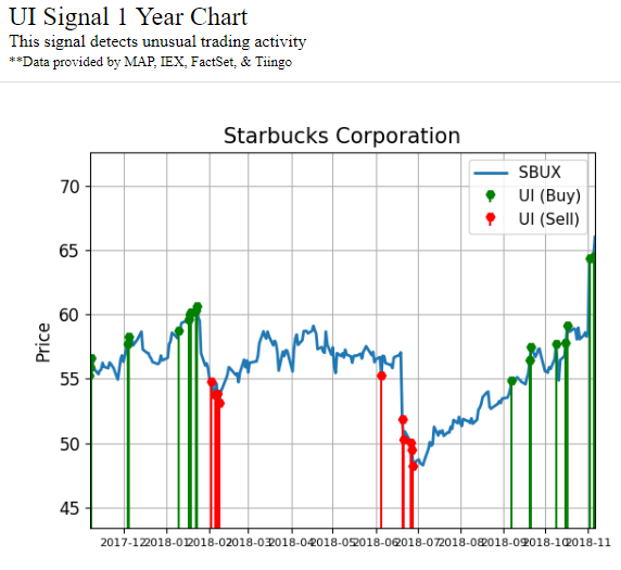 Chart showing unusual activity signals made by Starbucks Corporation (SBUX) stock