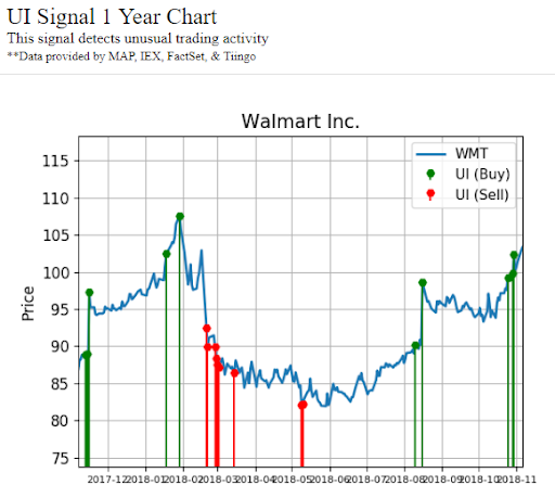 Chart showing unusual activity signals made by Walmart Inc. (WMT) stock
