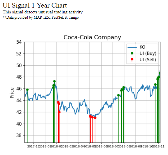 Chart showing unusual activity signals made by The Coca-Cola Company (KO) stock