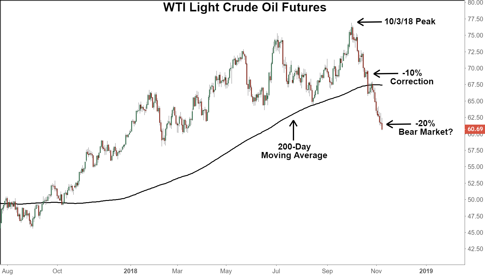 Chart showing the performance of WTI Light Crude Oil Futures prices