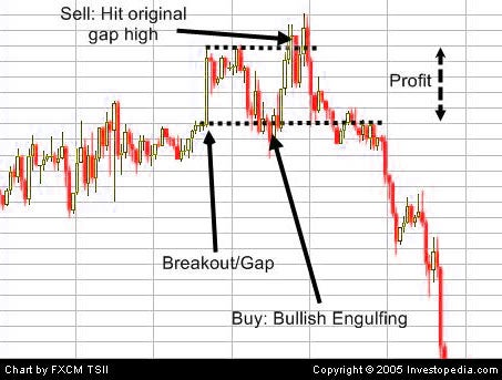 Gap up trading strategies