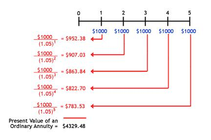 annuities and the future value and present value of multiple cash flows