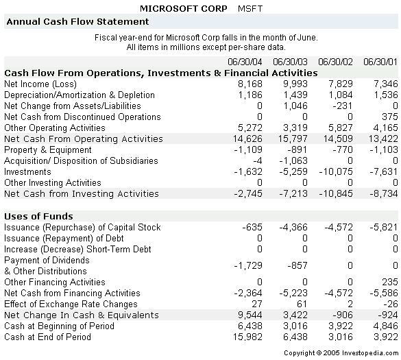 what are cash flow statements