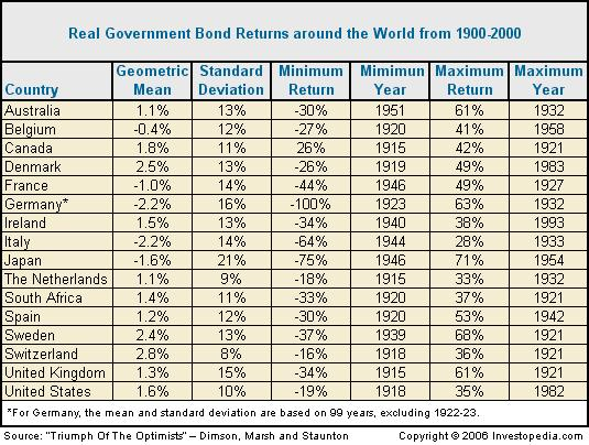 historical record of stocks and bonds