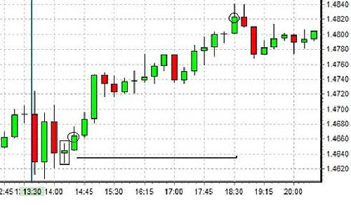 a 15-minute stock chart used to trade the NFP report.