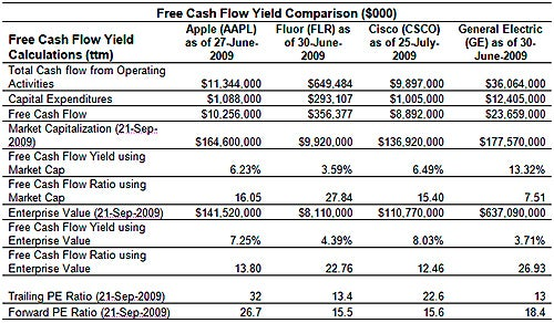 Difference Between Ebitda And Unlevered Free Cash Flow: Free Cash Flow Yield: The Best Fundamental Indicator,Chart