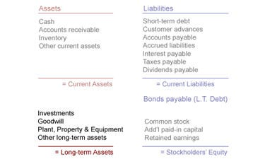 5 tips for reading a balance sheet