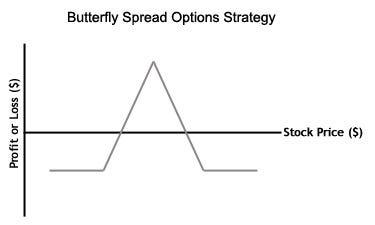 Options strategies butterfly spread