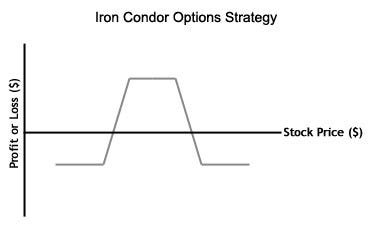 Iron butterfly options trading strategy