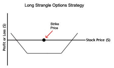 Best long option strategies