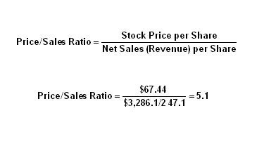 8 Simple Investing Ratios You Need To Know