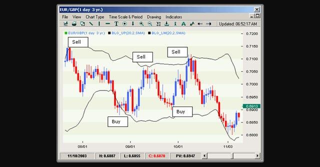 Trading indicators types