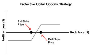 Risk exposure in option strategy