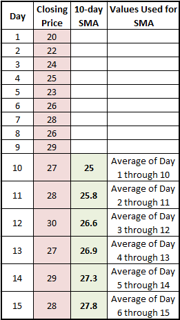 Table showing how a simple moving average is calculated.