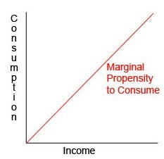 how to find marginal propensity to save