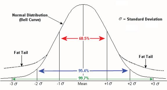 Forex statistical probability в какой валюте выгоднее открывать счет на форекс