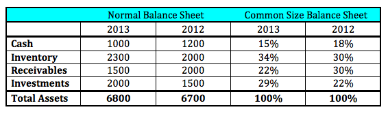 Example of common size balance sheet data.