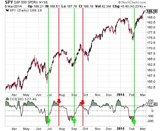 Cci trading signals