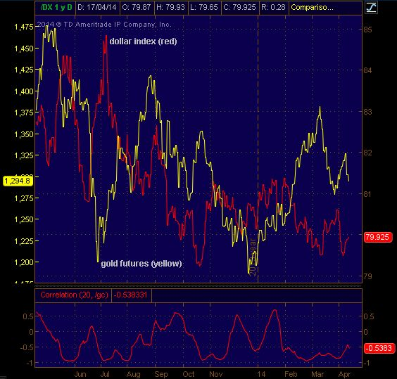 dollar/gold correspondence