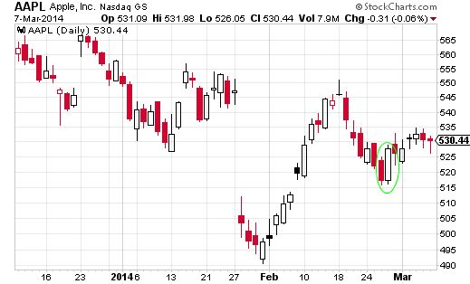 apple stock candlestick