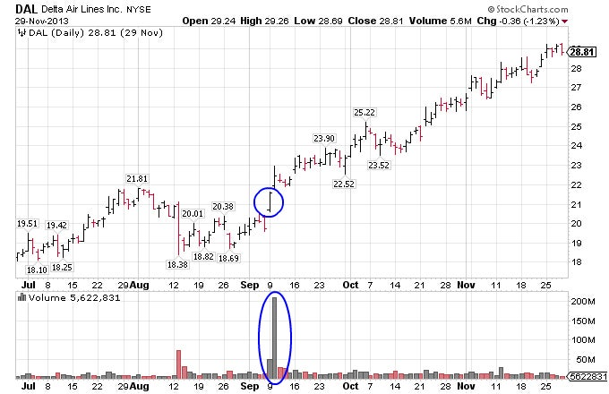 Chart showing volume spike for Delta Air Lines, Inc. (DAL) stock