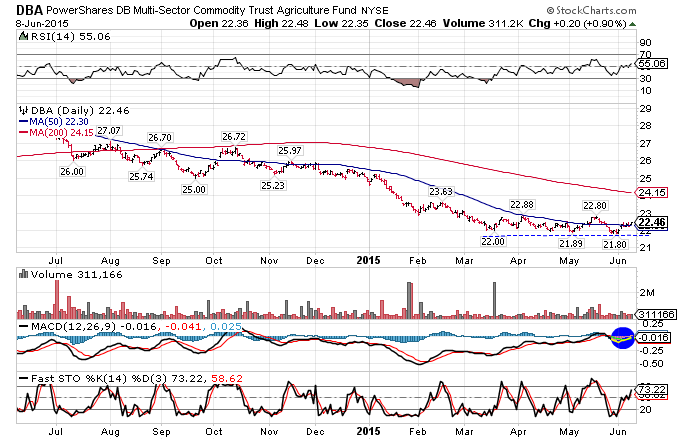 PowerShares DB Multi-Sector Commodity Trust price bouncing off support.