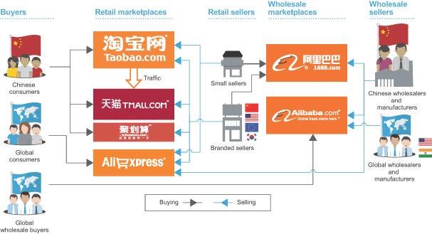 alibaba flow chart
