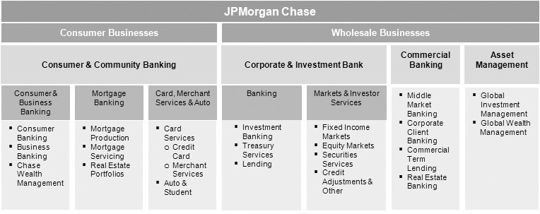Jpmorgan chase co the big bank investopedia according to jpmorgan chases annual report our mix of businesses leads to effective cross sell and substantial competitive advantages reheart Images