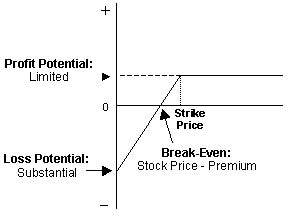 Graph showing a covered call strategy