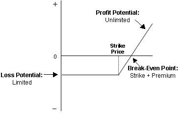 Graph showing the potential payoff from a buying a long call option