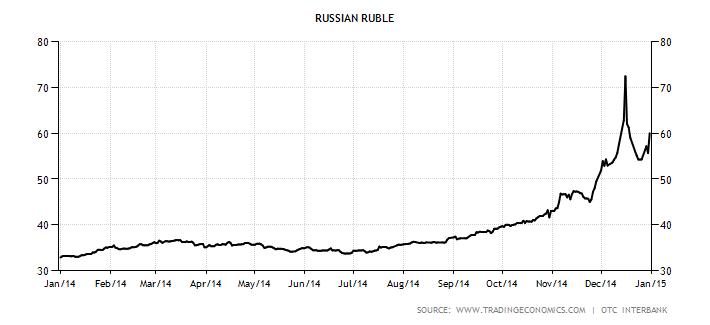 Usd ruble graph forex-литература-онлайн