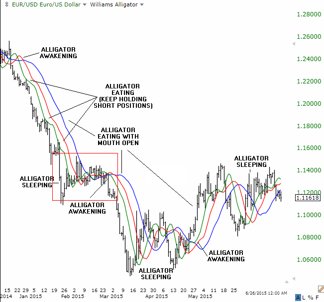 EUR/USD Alligator